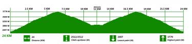 SHANGRI-LA Marathon & Ultra 24K Elevation