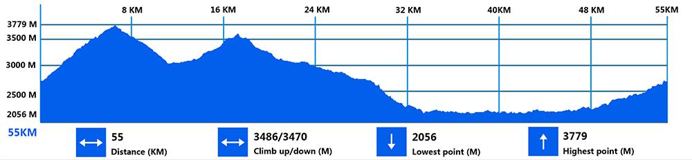 SHANGRI-LA Marathon & Ultra 55K Elevation